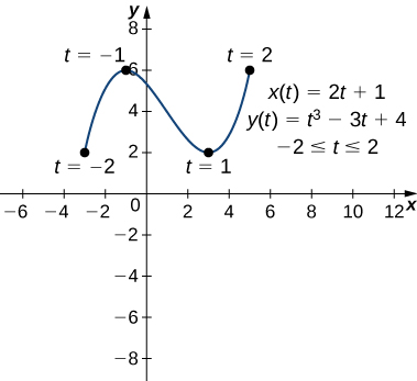 A vaguely sinusoidal curve going from (−3, 2) through (−1, 6) and (3, 2) to (5, 6). The point (−3, 2) is marked t = −2, the point (−1, 6) is marked t = −1, the point (3, 2) is marked t = 1, and the point (5, 6) is marked t = 2. On the graph there are also written three equations: x(t) = 2t + 1, y(t) = t3 – 3t + 4, and −2 ≤ t ≤ 2.