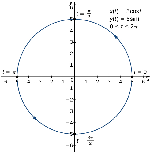 A circle with radius 5 centered at the origin is graphed with arrow going counterclockwise. The point (5, 0) is marked t = 0, the point (0, 5) is marked t = π/2, the point (−5, 0) is marked t = π, and the point (0, −5) is marked t = 3π/2. On the graph there are also written three equations: x(t) = 5 cos(t), y(t) = 5 sin(t), and 0 ≤ t ≤ 2π.