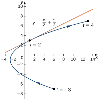 A curved line going from (6, −7) through (−3, −1) to (13, 7) with arrow pointing in that order. The point (6, −7) is marked t = −3, the point (−3, −1) is marked t = 0, and the point (13, 7) is marked t = 4. On the graph there are also written three equations: x(t) = t2 − 3, y(t) = 2t − 1, and −3 ≤ t ≤ 4. At the point (1, 3), which is marked t = 2, there is a tangent line with equation y = x/2 + 5/2.