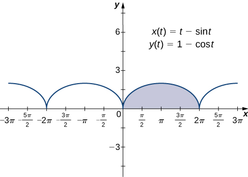 A series of half circles drawn above the x axis with x intercepts being multiples of 2π. The half circle between 0 and 2π is highlighted. On the graph there are also written two equations: x(t) = t – sin(t) and y(t) = 1 – cos(t).