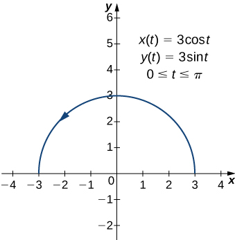 A semicircle is drawn with radius 3. There is an arrow pointing counterclockwise. On the graph there are also written three equations: x(t) = 3 cos(t), y(t) = 3 sin(t), and 0 ≤ t ≤ π.