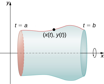 A curve is drawn in the first quadrant with endpoints marked t = a and t = b. On this curve, there is a point marked (x(t), y(t)). There is a circle with an arrow drawn around the x axis that seems to indicate a rotation about the x axis, and there is a shape that accompanies that curve that seems to be what you would obtain if you rotated the curve about the x axis.