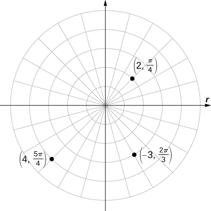 Three points are marked on a polar coordinate plane, specifically (2, π/4) in the first quadrant, (4, 5π/4) in the third quadrant, and (−3, 2π/3) in the fourth quadrant.