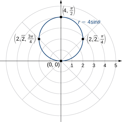 On the polar coordinate plane, a circle is drawn with radius 2. It touches the origin, (2 times the square root of 2, π/4), (4, π/2), and (2 times the square root of 2, 3π/4).