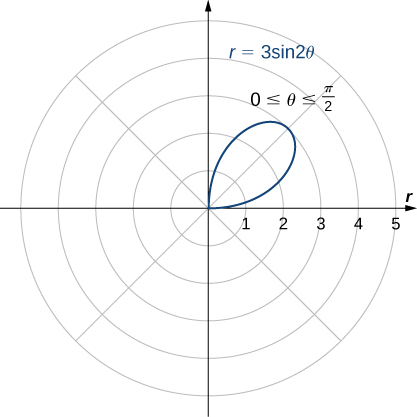 A single petal is graphed with equation r = 3 sin(2θ) for 0 ≤ θ ≤ π/2. It starts at the origin and reaches a maximum distance from the origin of 3.
