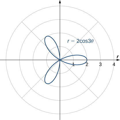 A three-petaled rose is graphed with equation r = 2 cos(3θ). Each petal starts at the origin and reaches a maximum distance from the origin of 2.