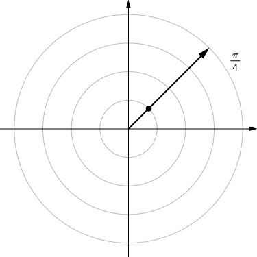 On the polar coordinate plane, a ray is drawn from the origin marking π/4 and a point is drawn when this line crosses the circle with radius 1.