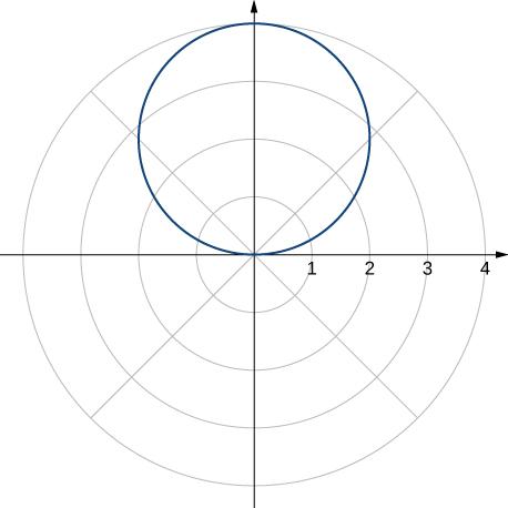 A circle of radius 2 with center at (2, π/2).