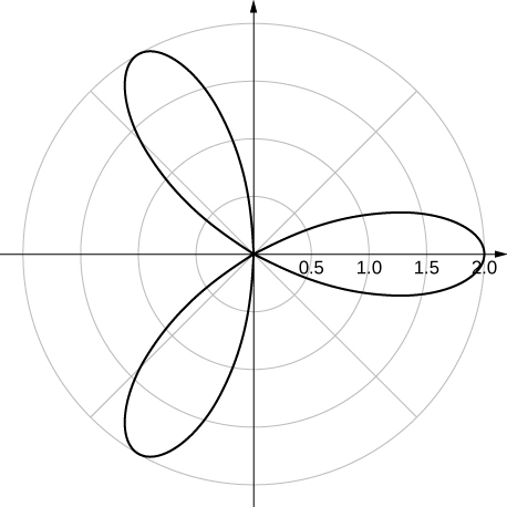 A rose with three petals that reach their furthest extent from the origin at θ = 0, 2π/3, and 4π/3.