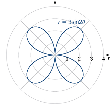 A four-petaled rose with furthest extent 3 from the origin at π/4, 3π/4, 5π/4, and 7π/4.