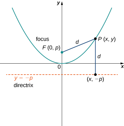 A parabola is drawn with vertex at the origin and opening up. A focus is drawn as F at (0, p). A point P is marked on the line at coordinates (x, y), and the distance from the focus to P is marked d. A line marked the directrix is drawn, and it is y = − p. The distance from P to the directrix at (x, −p) is marked d.