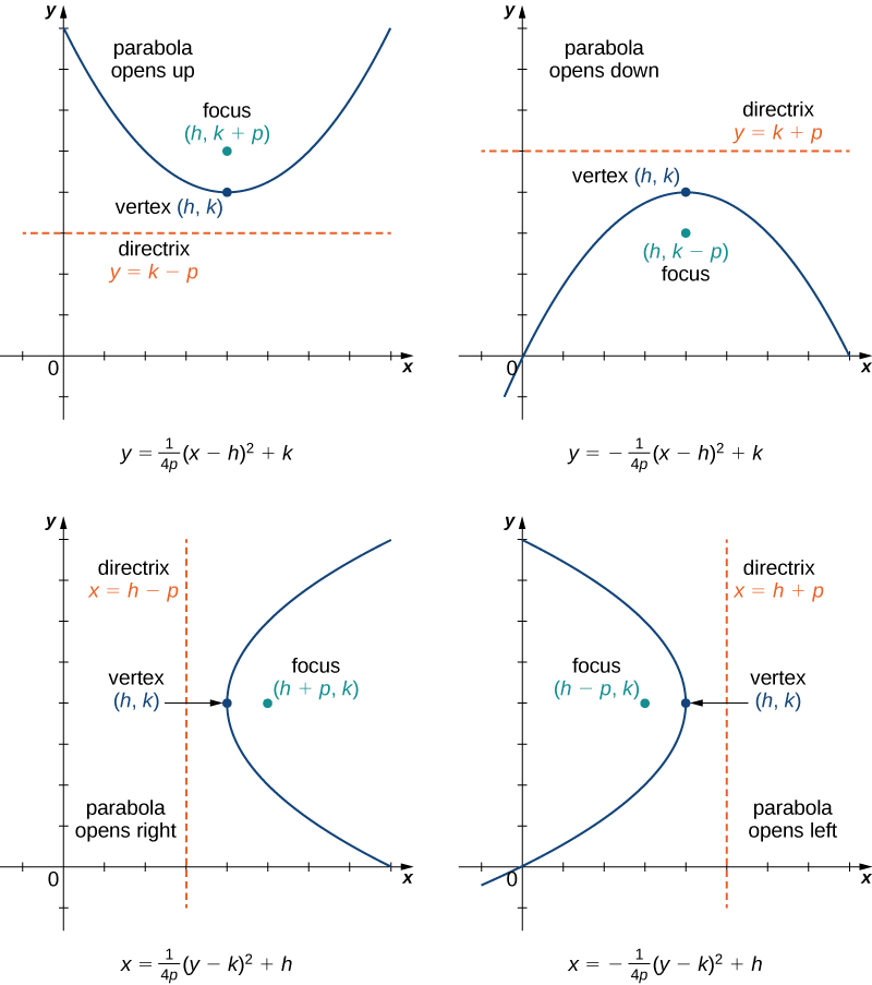 This figure has four figures, each a parabola facing a different way. In the first figure, a parabola is drawn opening up with equation y = (1/(4p))(x − h)2 + k. The vertex is given as (h, k), the focus is drawn at (h, k + p), and the directrix is drawn as y = k − p. In the second figure, a parabola is drawn opening down with equation y = −(1/(4p))(x − h)2 + k. The vertex is given as (h, k), the focus is drawn at (h, k − p), and the directrix is drawn as y = k + p. In the third figure, a parabola is drawn opening to the right with equation x = (1/(4p))(y − k)2 + h. The vertex is given as (h, k), the focus is drawn at (h + p, k), and the directrix is drawn as x = h − p. In the fourth figure, a parabola is drawn opening left with equation x = −(1/(4p))(y − k)2 + h. The vertex is given as (h, k), the focus is drawn at (h – p, k), and the directrix is drawn as x = h + p.