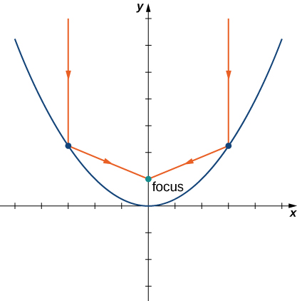 A parabola is drawn with vertex at the origin and opening up. Two parallel lines are drawn that strike the parabola and reflect to the focus.