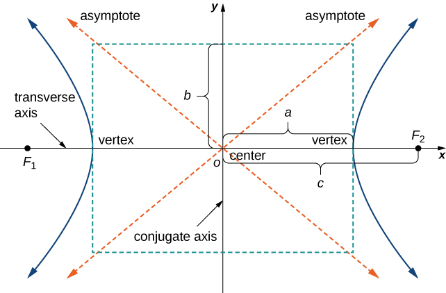 A hyperbola is drawn with center at the origin. The vertices are at (a, 0) and (−a, 0); the foci are labeled F1 and F2 and are at (c, 0) and (−c, 0). The asymptotes are drawn, and lines are drawn from the vertices to the asymptotes; the intersections of these lines are connected by other lines to make a rectangle; the shorter axis is called the conjugate axis and the larger axis is called the transverse axis. The distance from the x axis to either line forming the rectangle is b.