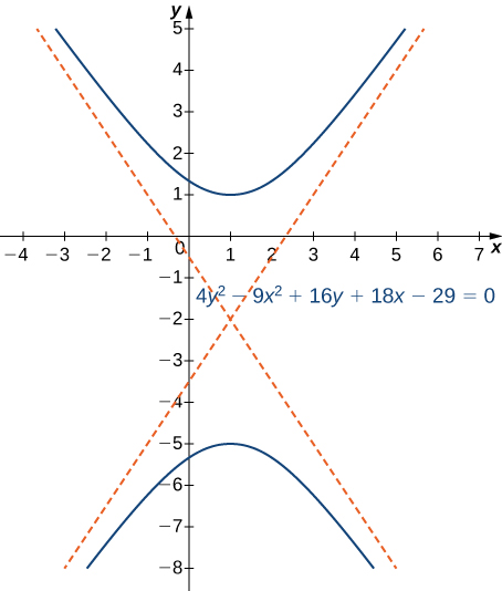 A hyperbola is drawn with equation 4y2 – 9x2 + 16x + 18y – 29 = 0. It has center at (1, −2), and the hyperbolas are open to the top and bottom.