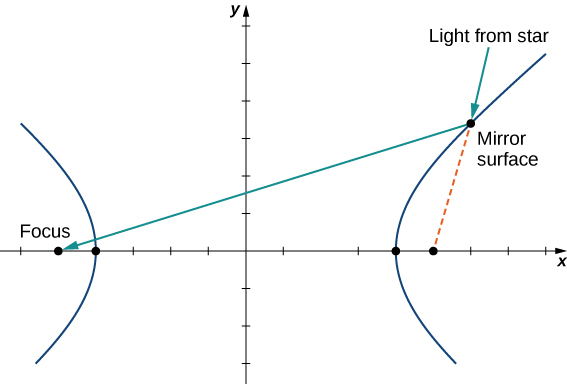 """A hyperbola is drawn that is open to the right and left. There is a ray pointing to a point on the right hyperbola marked """"Light from star."""" It hits a """"Mirror surface"""" and bounces to the focus on the other side of the hyperbola. There is dashed line from where the point hits the mirror surface to the focus on that side of the hyperbola."""