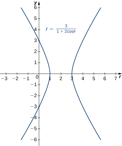 Graph of a hyperbola with equation r = 3/(1 + 2 cosθ), center at (2, 0), and vertices at (1, 0) and (3, 0).