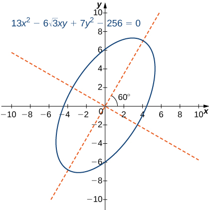 Graph of an ellipse with equation 13x2 – 6 times the square root of 3 times xy + 7y2 – 256 = 0. The center is at the origin, and the ellipse appears to be skewed 60 degrees. There are dashed red lines along the major and minor axes.