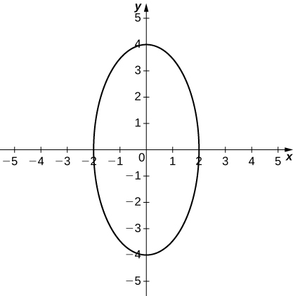 Graph of an ellipse with center the origin and with major axis vertical and of length 8 and minor axis of length 4.