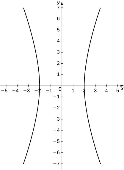 Graph of a hyperbola with center the origin and with the two halves open to the left and right. The vertices are on the x axis at ±2.
