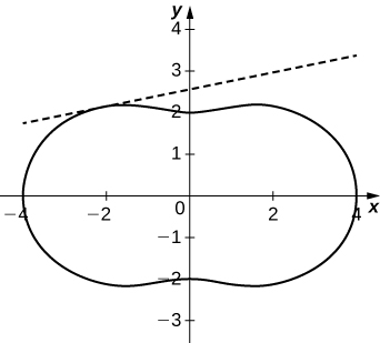 Graph of a peanut-shaped figure, with y intercepts at ±2 and x intercepts at ±4. The tangent line occurs in the second quadrant.
