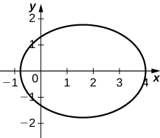 Graph of an ellipse with center near (1.5, 0), major axis nearly 5 and horizontal, and minor axis nearly 4.