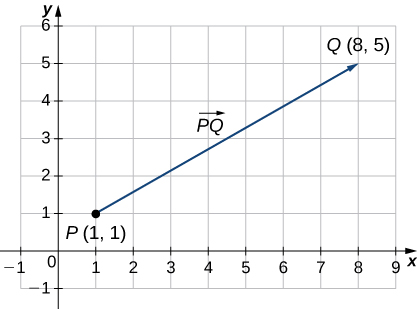 """This figure is a graph of the first quadrant. There is a line segment beginning at the ordered pair (1, 1). Also, this point is labeled """"P."""" The line segment ends at the ordered pair (8, 5) and is labeled """"Q."""" The line segment is labeled """"PQ."""""""