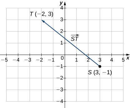 """This figure is a graph of the coordinate system. There is a line segment beginning at the ordered pair (3, -1). Also, this point is labeled """"S."""" The line segment ends at the ordered pair (-2, 3) and is labeled """"T."""" There is an arrowhead at point """"T,"""" representing a vector. The line segment is labeled """"ST."""""""