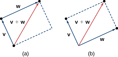 """This image has two figures. The first has two vectors, v and w with the same initial point. A parallelogram is formed by sketching broken lines parallel to the two vectors. A diagonal line is drawn from the same initial point to the opposite corner. It is labeled """"v + w."""" The second has two vectors, v and w. Vector v begins at the terminal point of vector w. A parallelogram is formed by sketching broken lines parallel to the two vectors. A diagonal line is drawn from the same initial point as vector w to the opposite corner. It is labeled """"v + w."""""""