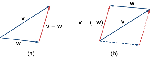 """This image has two figures. The first figure has two vectors, one labeled """"v"""" and the other labeled """"w."""" Both vectors have the same initial point. A third vector is drawn between the terminal points of v and w. It is labeled """"v – w."""" The second figure has two vectors, one labeled """"v"""" and the other labeled """"-w."""" The vector """"-w"""" has its initial point at the terminal point of """"v."""" A parallelogram is created with broken lines where """"v"""" is the diagonal and """"w"""" is the top side."""