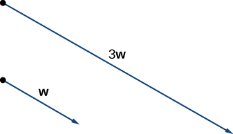 """This figure has two vectors. The first is labeled """"w."""" The second one is parallel to """"w"""" and is labeled """"3w."""" It is three times as long as w in the same direction."""