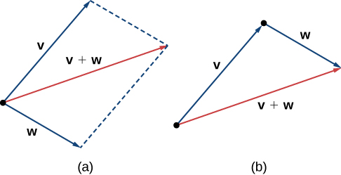 """This image has two figures. The first has two vectors, labeled """"v"""" and """"w."""" They both have the same initial point. A third vector is drawn, labeled """"v + w."""" It is the diagonal of the parallelogram formed by having sides parallel to vectors v and w. The second figure is a triangle formed by having vector v on one side and vector w adjacent to v. The terminal point of v is the initial point of w. The third side is labeled """"v + w."""""""