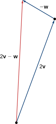 """This figure is a triangle formed by having vector 2v on one side and vector -w adjacent to 2v. The terminal point of 2v is the initial point of -w. The third side is labeled """"2v - w."""""""