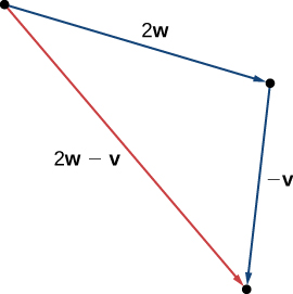 """This figure is a triangle formed by having vector 2w on one side and vector -v adjacent to 2w. The terminal point of 2w is the initial point of -v. The third side is labeled """"2w – v."""""""