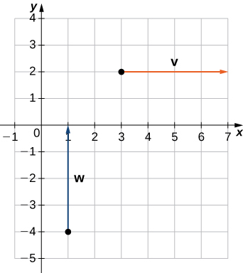 """This figure is a Cartesian coordinate system with two vectors. The first vector labeled """"v"""" has initial point at (3, 2) and terminal point (7, 2). It is parallel to the x-axis. The second vector is labeled """"w"""" and has initial point (1, -4) and terminal point (1, 0). It is parallel to the y-axis."""