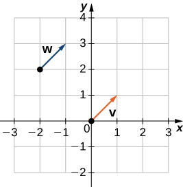 """This figure is a Cartesian coordinate system with two vectors. The first vector labeled """"v"""" has initial point at (0, 0) and terminal point (1, 1). The second vector is labeled """"w"""" and has initial point (-2, 2) and terminal point (-1, 3)."""