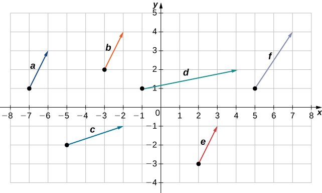 """This figure is a coordinate system with 6 vectors, each labeled a through f. Three of the vectors, """"a,"""" """"b,"""" and """"e"""" have the same length and are pointing in the same direction."""