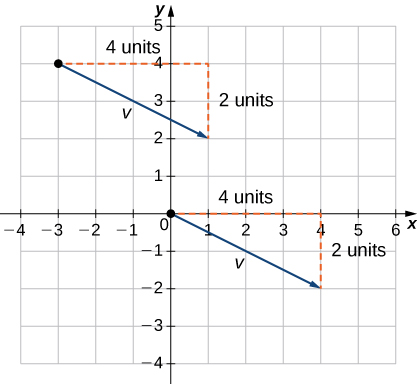 """This figure is a coordinate system. There are two vectors on the graph. The first vector has initial point at the origin and terminal point at (4, -2). The horizontal distance from the initial to the terminal point for the vector is labeled as """"4 units."""" The vertical distance from the initial to the terminal point is labeled as """"2 units."""" The second vector has initial point at (-3, 4) and terminal point at (1, 2). The horizontal distance from the initial to the terminal point for the vector is labeled as """"4 units."""" The vertical distance from the initial to the terminal point is labeled as """"2 units."""""""