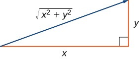 """This figure is a right triangle. The two sides are labeled """"x"""" and """"y."""" The hypotenuse is represented as a vector and is labeled """"square root (x^2 + y^2)."""""""