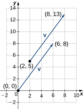 This figure is the first quadrant of a coordinate system. It has two vectors. The first vector has initial point at (2, 5) and terminal point (8, 13). The second vector has initial point at the origin and terminal point at (6, 8).