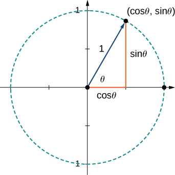 """This figure is a unit circle. It is a circle centered at the origin. It has a vector with initial point at the origin and terminal point on the circle. The terminal point is labeled (cos(theta), sin(theta)). The length of the vector is 1 unit. There is also a right triangle formed with the vector as the hypotenuse. The horizontal side is labeled """"cos(theta)"""" and the vertical side is labeled """"sin(theta)."""""""