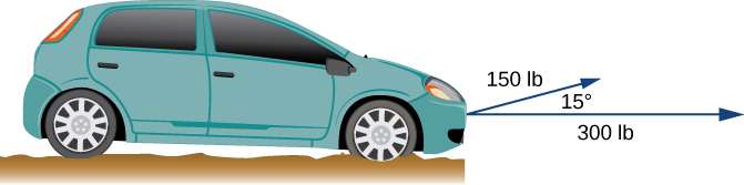 """This image is the side view of an automobile. From the front of the automobile there is a horizontal vector labeled """"300 pounds."""" Also, from the front of the automobile there is another vector labeled """"150 pounds."""" The angle between the two vectors is 15 degrees."""