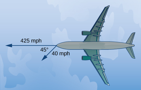 """This figure is the image of an airplane. Coming out of the front of the airplane are two vectors. The first vector is labeled """"425"""" and the second vector is labeled """"40."""" The angle between the vectors is 45 degrees."""