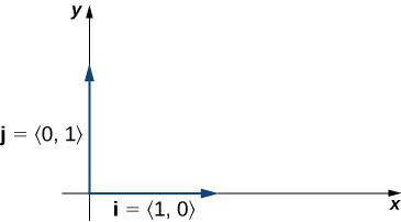"""This figure has the x and y axes of a coordinate system in the first quadrant. On the x-axis there is a vector labeled """"i,"""" which equals <1,0>. The second vector is on the y-axis and is labeled """"j"""" which equals <0,1>."""
