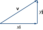 """This figure is a right triangle. The horizontal side is labeled """"xi."""" The vertical side is labeled """"yj."""" The hypotenuse is a vector labeled """"v."""""""
