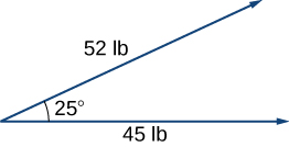 """This figure has two vectors with the same initial point. The first vector is labeled """"52 lb"""" and the second vector is labeled """"45 lb."""" The angle between the vectors is 25 degrees."""