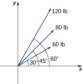 """This figure is the first quadrant of a coordinate system. There are three vectors, all with the origin as the initial point. The first vector is labeled """"60 lb"""" and makes an angle of 30 degrees with the x-axis. The second vector is labeled """"80 lb"""" and makes an angle of 45 degrees with the x-axis. The third vector is labeled """"120 lb"""" and makes a 60 degree angle with the x-axis."""