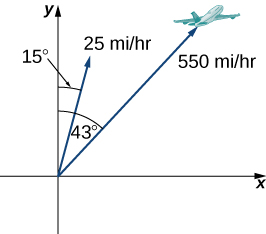 """This figure is the first quadrant of a coordinate system. There are two vectors both of which have the origin as the initial point. The first vector is labeled """"550 miles per hour"""" and has an angle of 43 degrees from the y-axis. There is also an image of an airplane at the end of the vector. The second vector is labeled """"25 miles per hour"""" and has an angle of 15 degrees from the y-axis."""