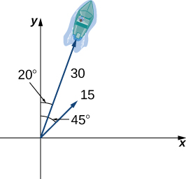 """This figure is the first quadrant of a coordinate system. There are two vectors both of which have the origin as the initial point. The first vector is labeled """"15"""" and has an angle of 45 degrees from the y-axis. The second vector is labeled """"30"""" and has an angle of 20 degrees from the y-axis. There is also an image of a boat at the end of the vector."""