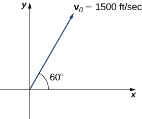 """This figure is the first quadrant of a coordinate system. There is a vector from the origin that is labeled """"v sub 0 = 1500 feet per second."""" The angle between the x-axis and the vector is 60 degrees."""